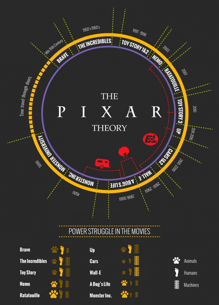 the-pixar-theory-infographic_529781f6ade43_w1500
